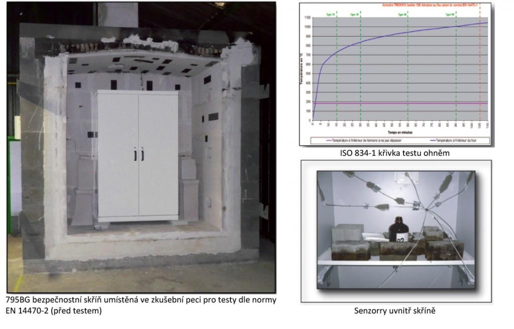 Bezpečnostní skříně na hořlaviny – EN 14470-1 a 2